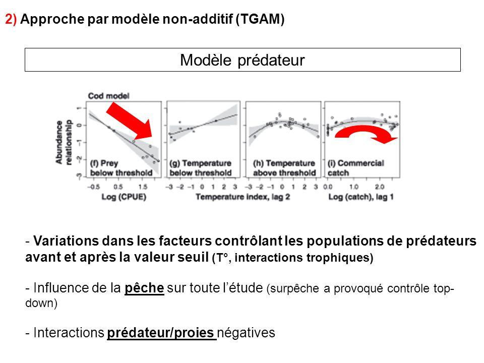 Modèle prédateur 2) Approche par modèle non-additif (TGAM)