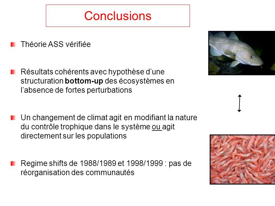 Conclusions Théorie ASS vérifiée