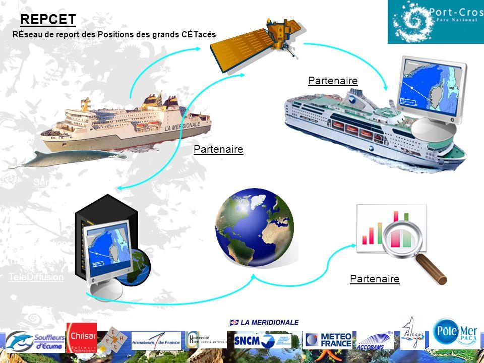 REPCET Partenaire Partenaire Partenaire Serveur REPCET www