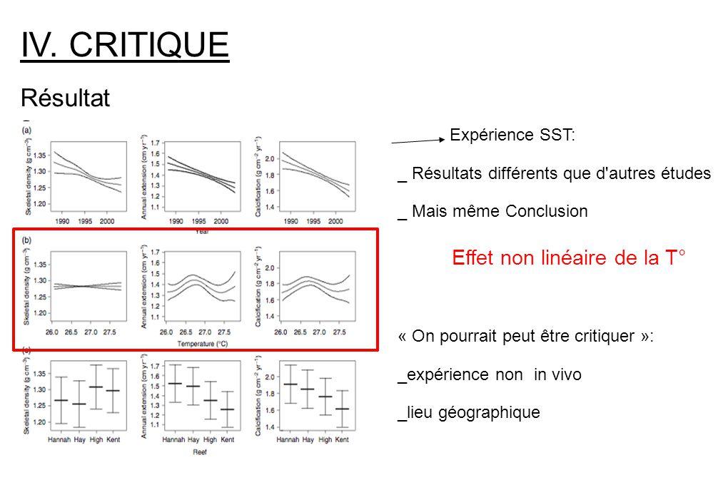 IV. CRITIQUE Résultats Effet non linéaire de la T° Expérience SST: