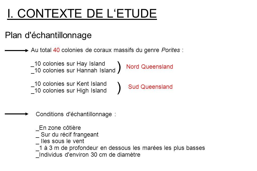 ) ) I. CONTEXTE DE L'ETUDE Plan d échantillonnage