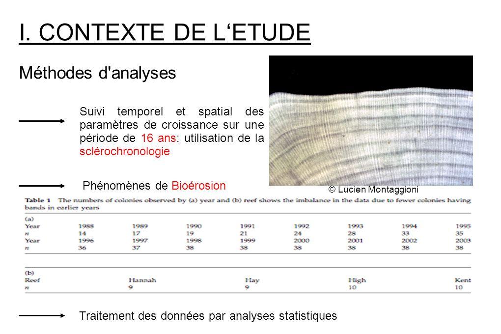 I. CONTEXTE DE L'ETUDE Méthodes d analyses