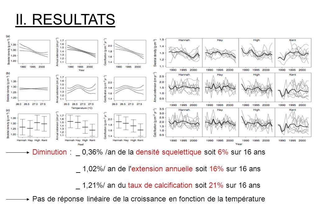 II. RESULTATS Diminution : _ 0,36% /an de la densité squelettique soit 6% sur 16 ans. _ 1,02%/ an de l extension annuelle soit 16% sur 16 ans.