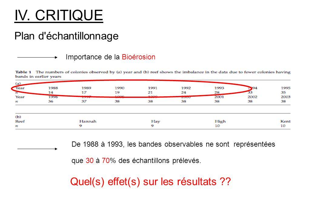 IV. CRITIQUE Plan d échantillonnage