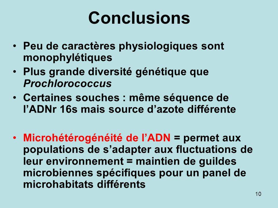 Conclusions Peu de caractères physiologiques sont monophylétiques