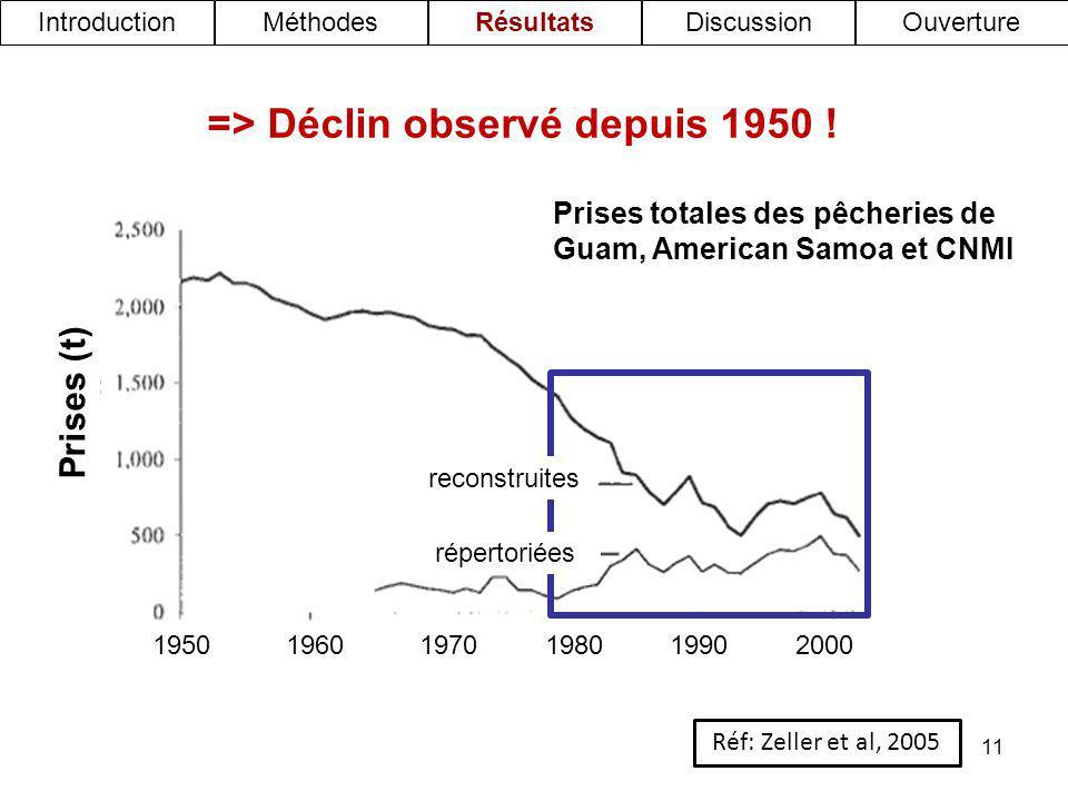 => Déclin observé depuis 1950 !