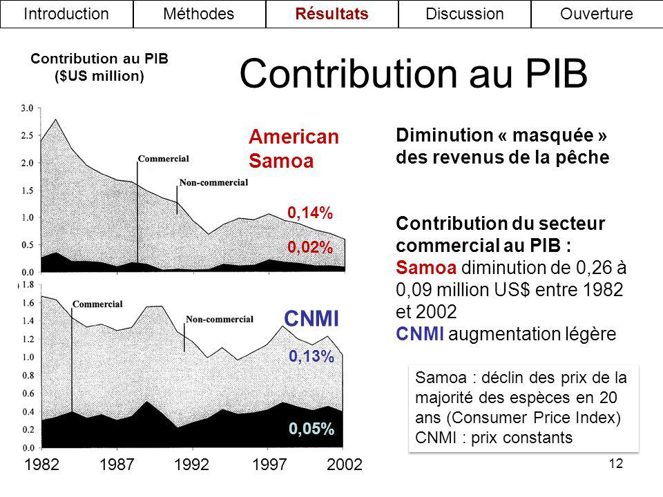 Contribution au PIB ($US million)