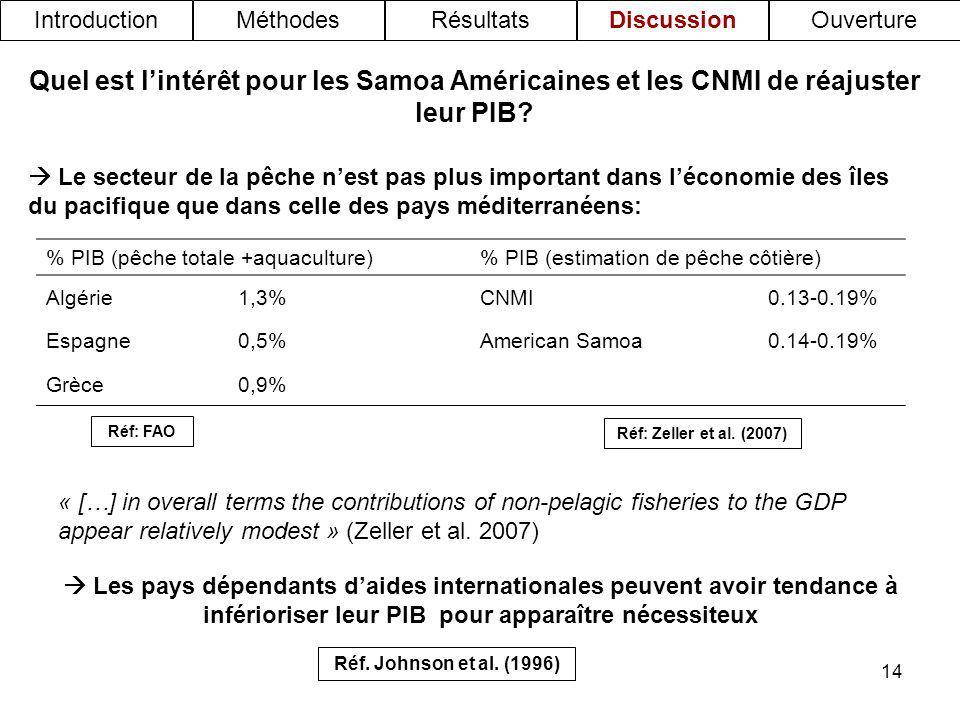 Introduction Méthodes. Résultats. Discussion. Ouverture. Quel est l'intérêt pour les Samoa Américaines et les CNMI de réajuster leur PIB