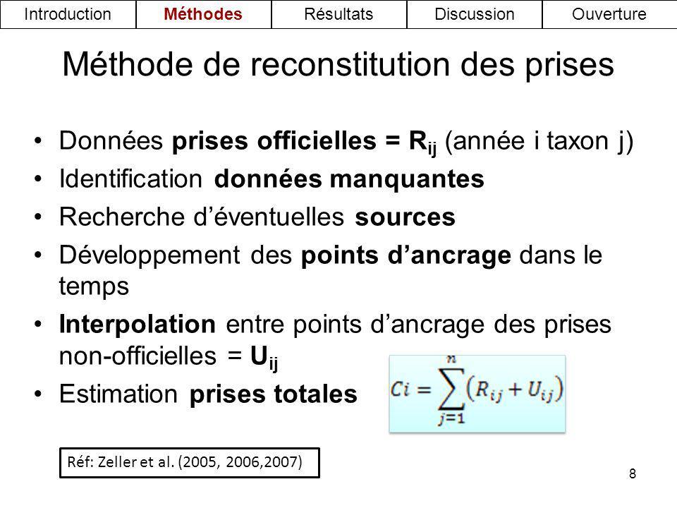 Méthode de reconstitution des prises