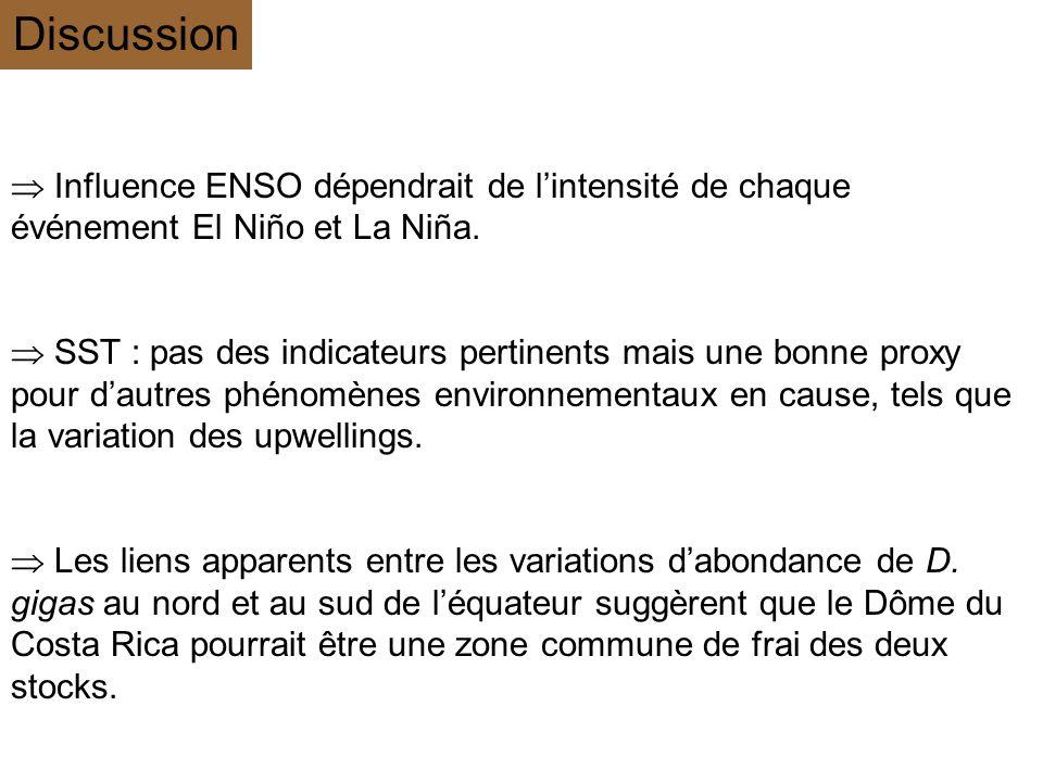 Discussion  Influence ENSO dépendrait de l'intensité de chaque événement El Niño et La Niña.