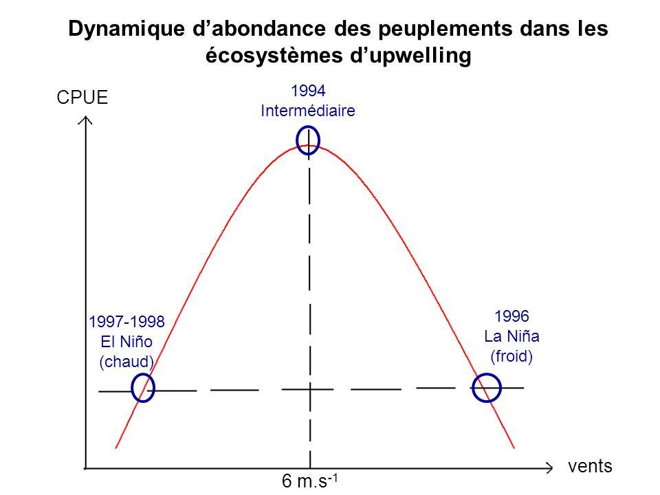 Dynamique d'abondance des peuplements dans les écosystèmes d'upwelling