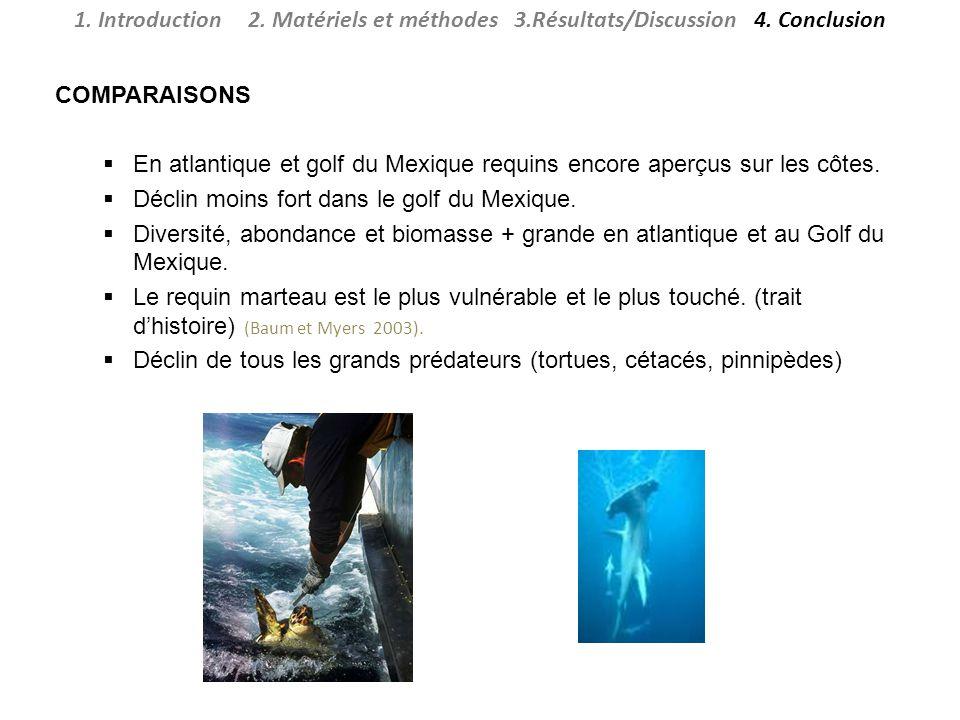 1. Introduction 2. Matériels et méthodes 3. Résultats/Discussion 4