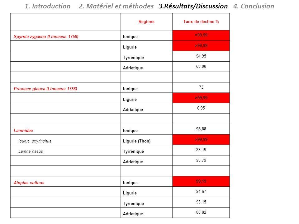 1. Introduction 2. Matériel et méthodes 3. Résultats/Discussion 4