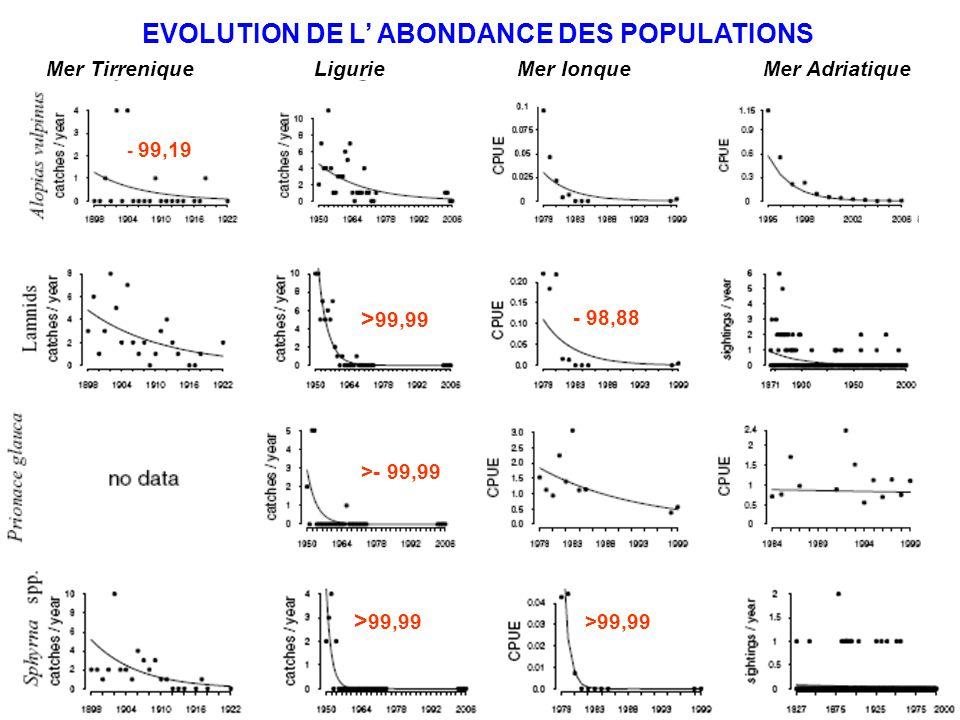 EVOLUTION DE L' ABONDANCE DES POPULATIONS