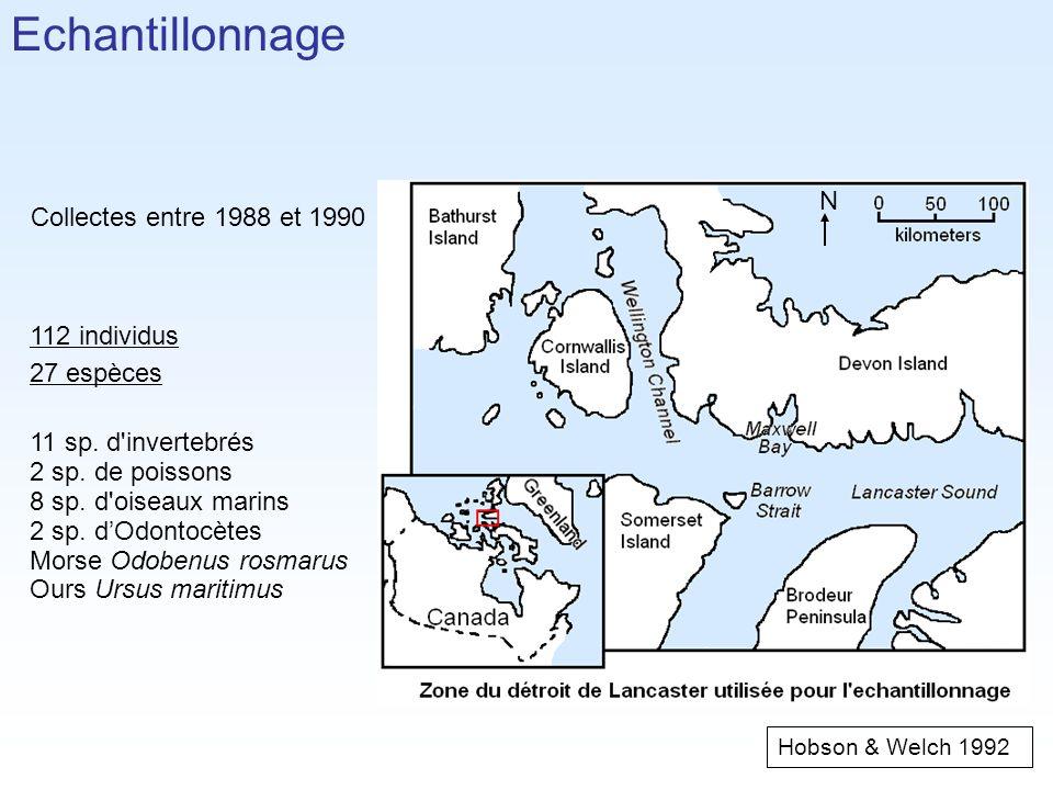 Echantillonnage N Collectes entre 1988 et 1990 112 individus