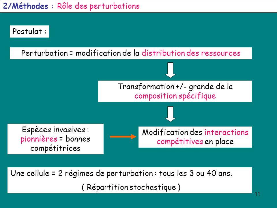 2/Méthodes : Rôle des perturbations