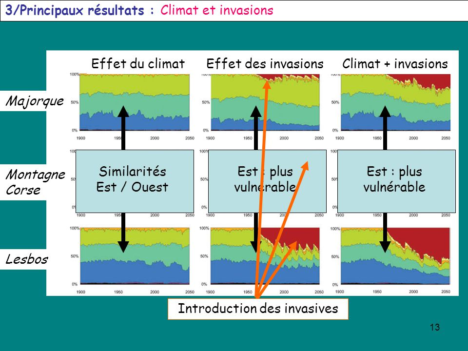 3/Principaux résultats : Climat et invasions