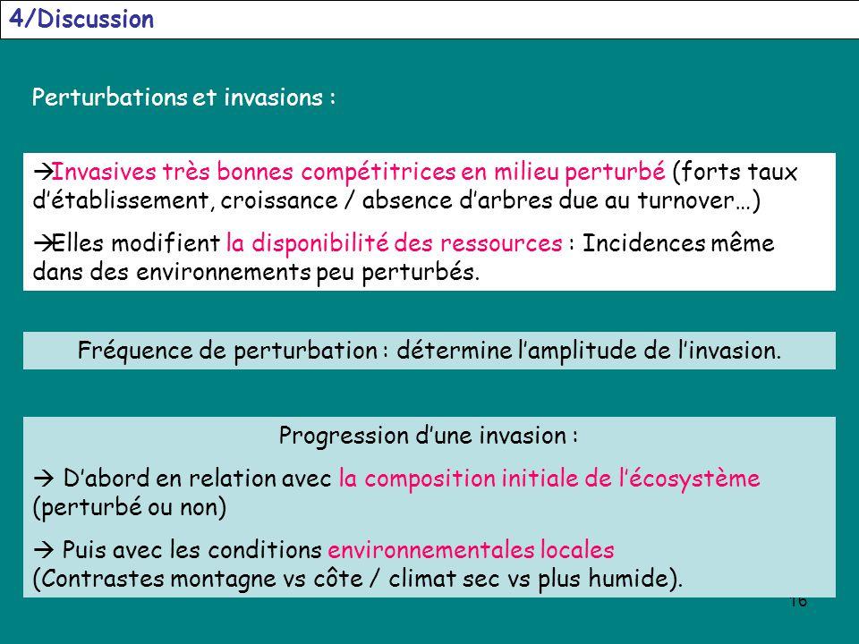Perturbations et invasions :