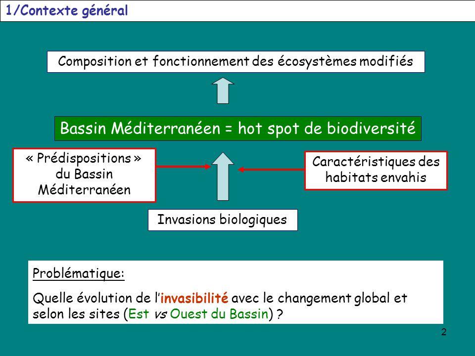 Bassin Méditerranéen = hot spot de biodiversité