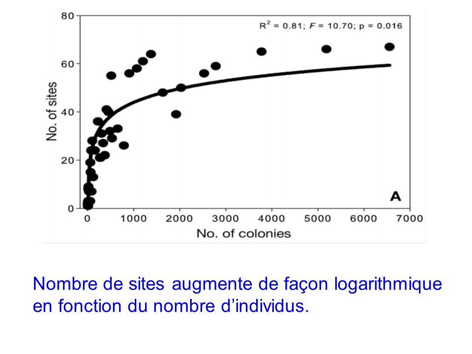 Nombre de sites augmente de façon logarithmique en fonction du nombre d'individus.