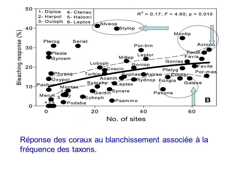 Réponse des coraux au blanchissement associée à la fréquence des taxons.