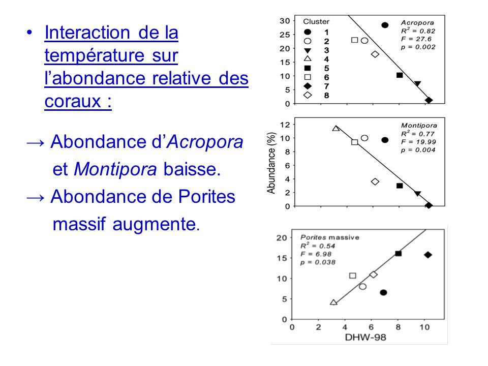Interaction de la température sur l'abondance relative des coraux :