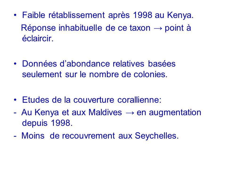 Faible rétablissement après 1998 au Kenya.