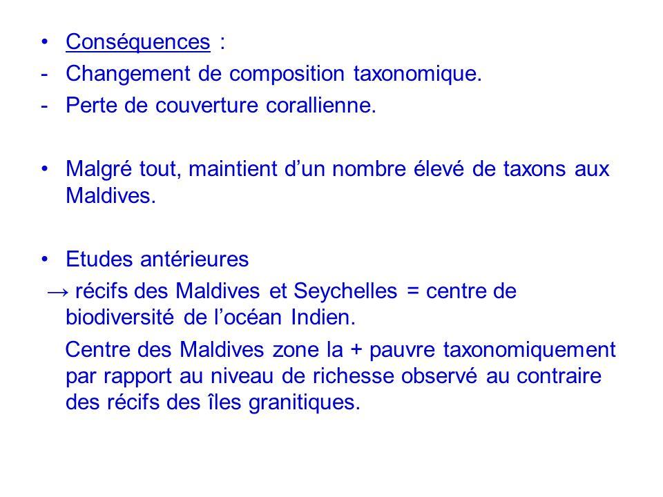 Conséquences : Changement de composition taxonomique. Perte de couverture corallienne.