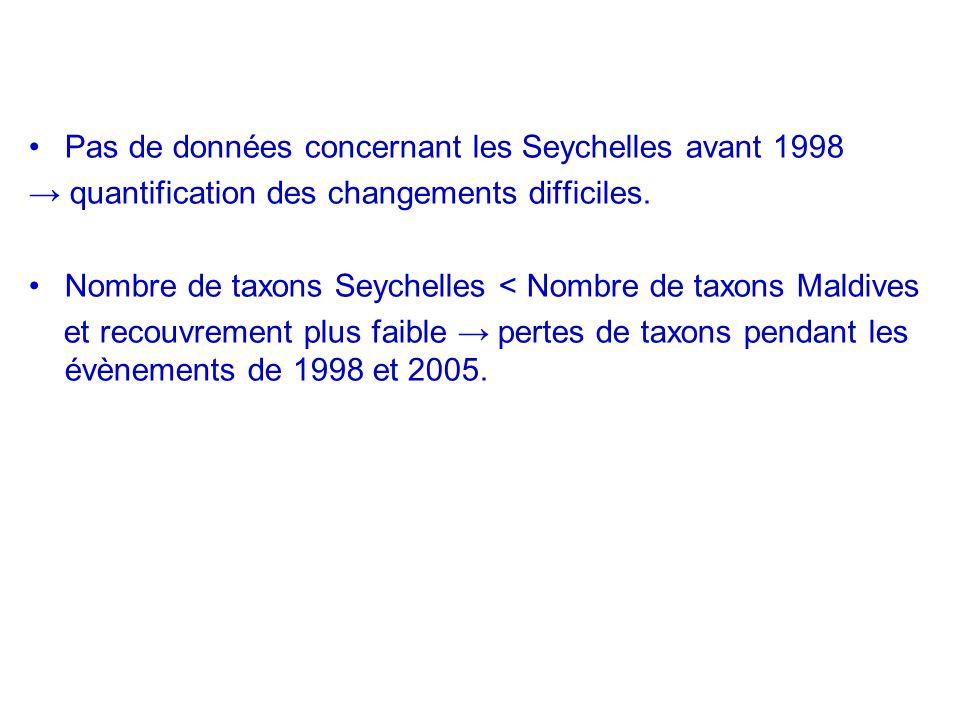 Pas de données concernant les Seychelles avant 1998
