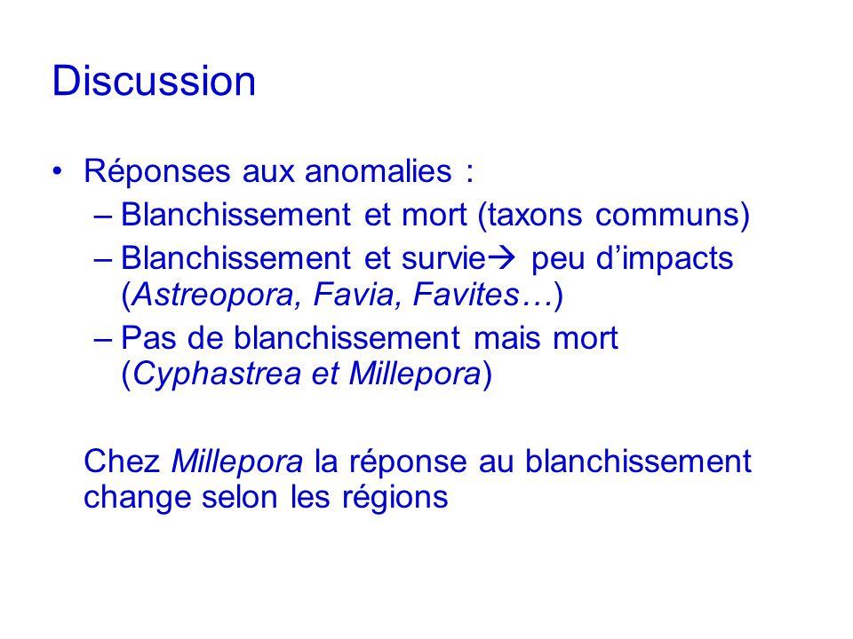 Discussion Réponses aux anomalies :