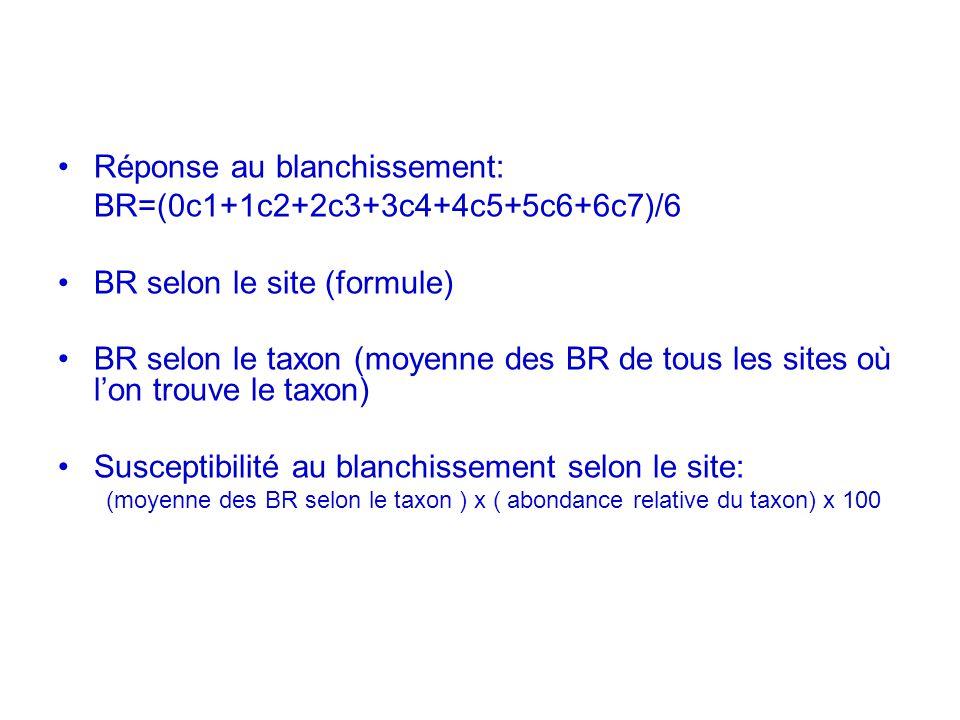 Réponse au blanchissement: BR=(0c1+1c2+2c3+3c4+4c5+5c6+6c7)/6