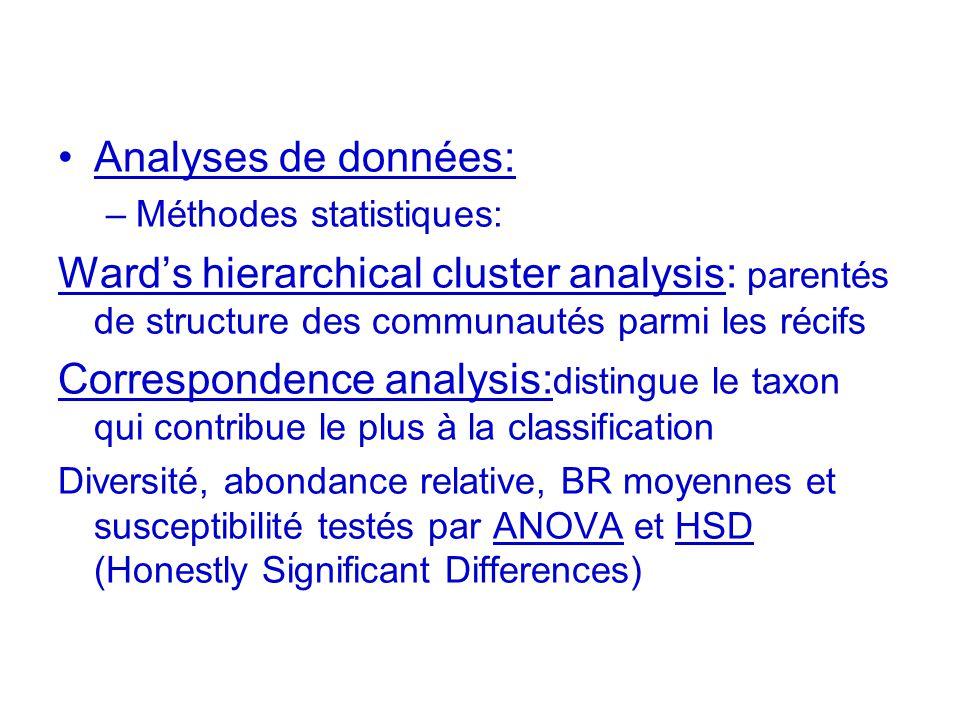 Analyses de données: Méthodes statistiques: Ward's hierarchical cluster analysis: parentés de structure des communautés parmi les récifs.