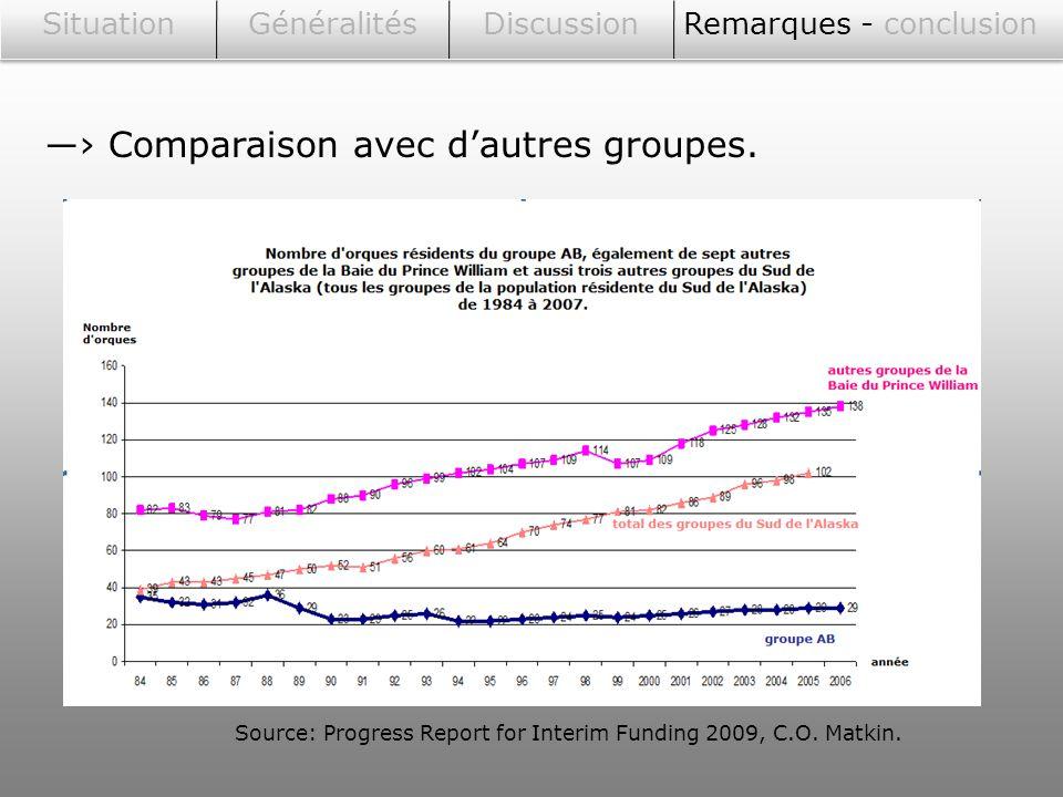 Source: Progress Report for Interim Funding 2009, C.O. Matkin.