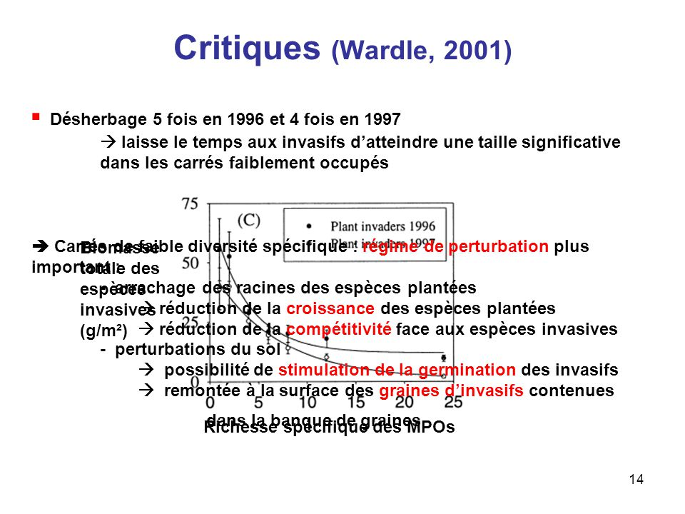 Critiques (Wardle, 2001)