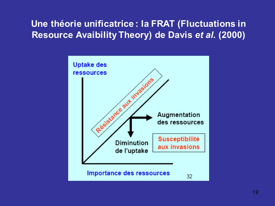 Une théorie unificatrice : la FRAT (Fluctuations in