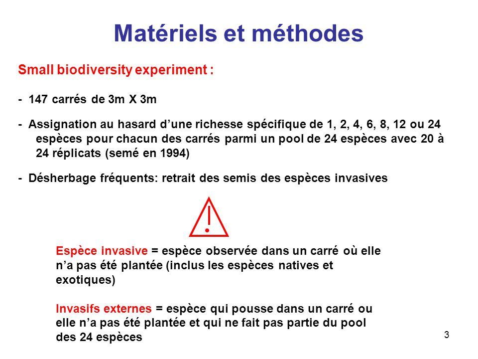 Matériels et méthodes Small biodiversity experiment :