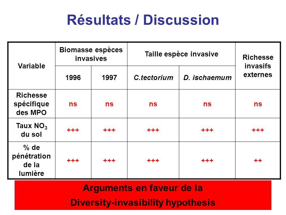 Résultats / Discussion