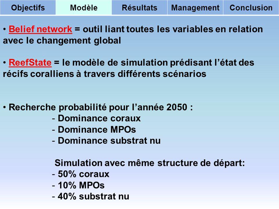 Recherche probabilité pour l'année 2050 : Dominance coraux