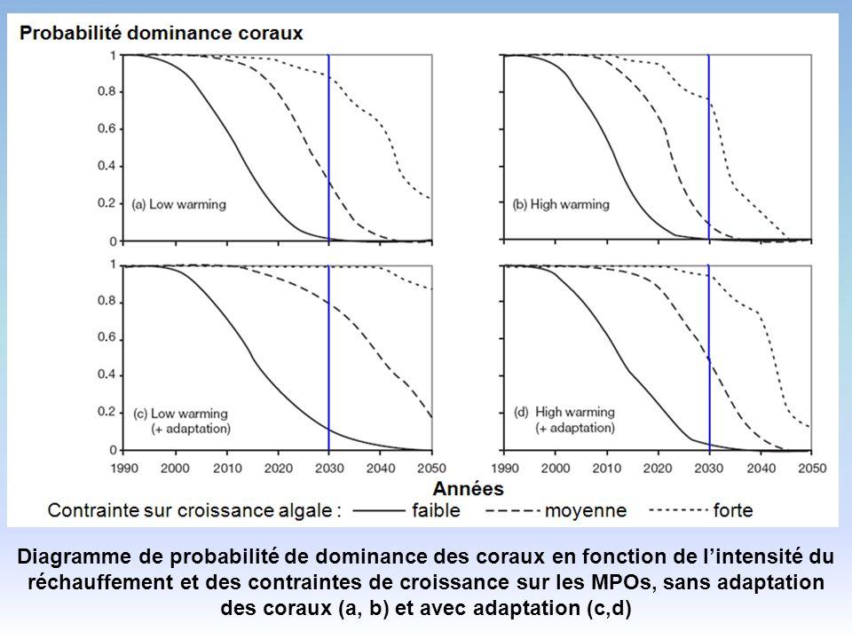 Diagramme de probabilité de dominance des coraux en fonction de l'intensité du réchauffement et des contraintes de croissance sur les MPOs, sans adaptation des coraux (a, b) et avec adaptation (c,d)