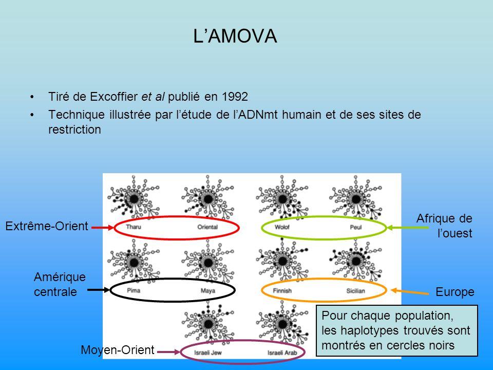 L'AMOVA Tiré de Excoffier et al publié en 1992