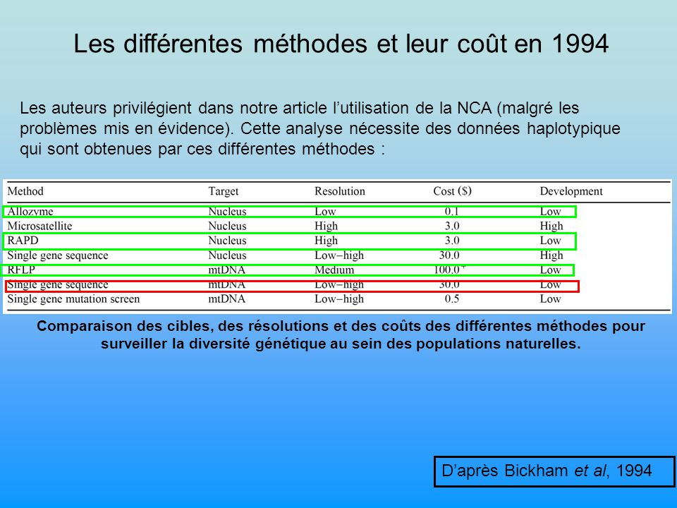 Les différentes méthodes et leur coût en 1994