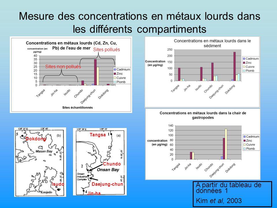 Mesure des concentrations en métaux lourds dans les différents compartiments