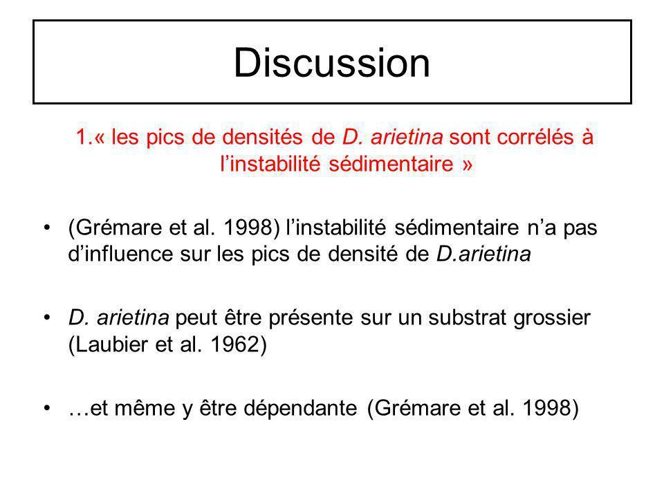 Discussion 1.« les pics de densités de D. arietina sont corrélés à l'instabilité sédimentaire »