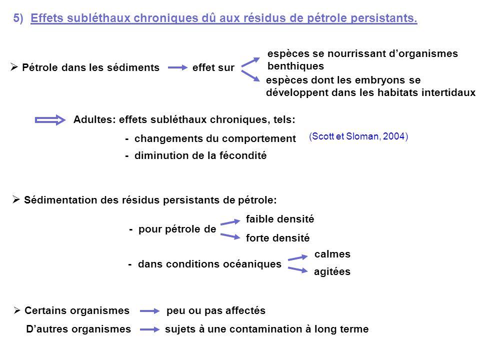5) Effets subléthaux chroniques dû aux résidus de pétrole persistants.