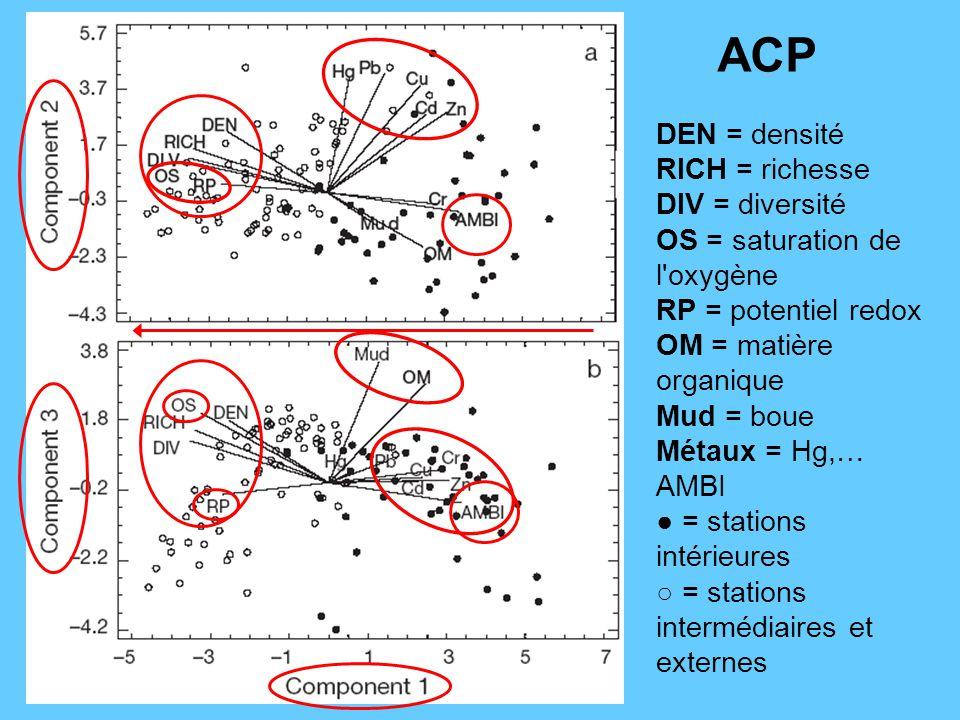 ACP DEN = densité RICH = richesse DIV = diversité