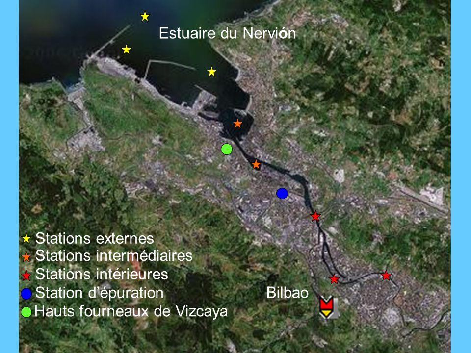 Estuaire du Nervión Stations externes. Stations intermédiaires. Stations intérieures. Station d'épuration.