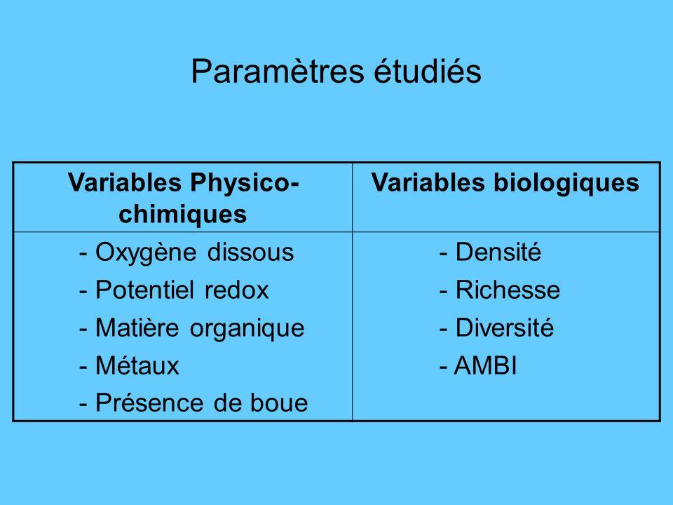 Variables Physico-chimiques Variables biologiques