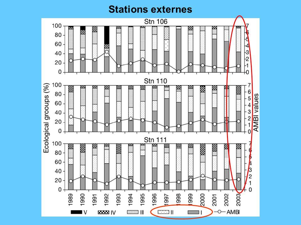 Stations externes
