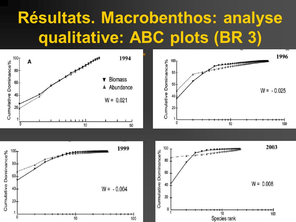 Résultats. Macrobenthos: analyse qualitative: ABC plots (BR 3)