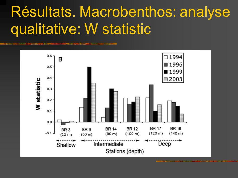 Résultats. Macrobenthos: analyse qualitative: W statistic